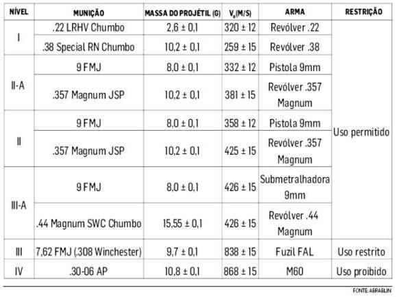 Tabela de níveis de blindagem